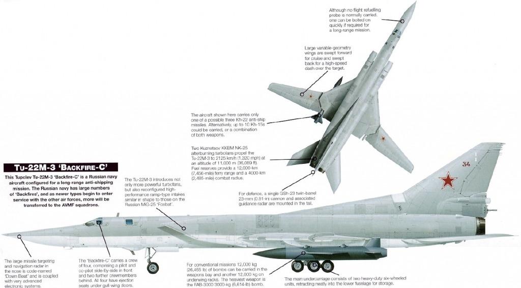 Tupolev Tu22M3 Strategic Bomber Engine