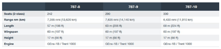 Specification of Boeing 787